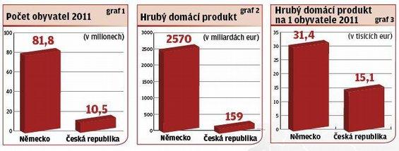Silná německá ekonomika táhne české vývozy. Hlavně v těžkých časech